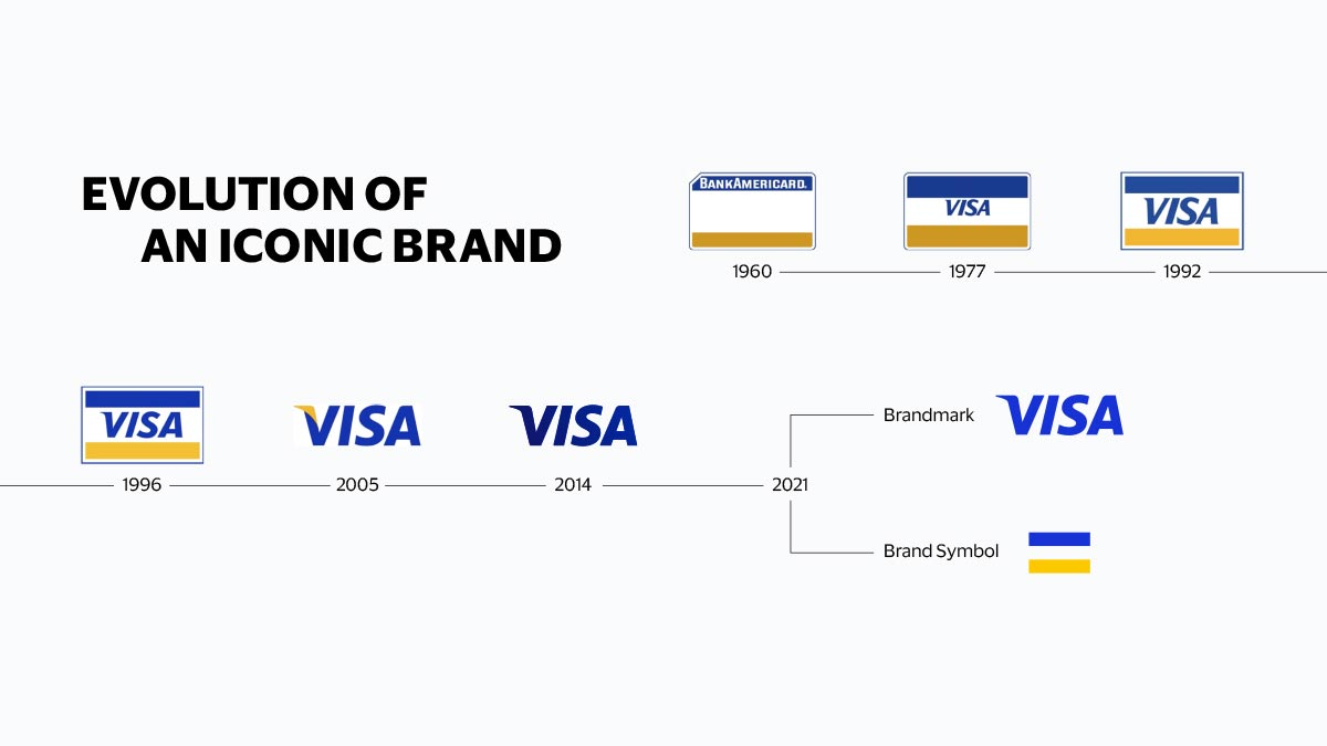 Visa Reintroduces Iconic Brand with Eyes on $17trn Digital Payments, SiliconNigeria